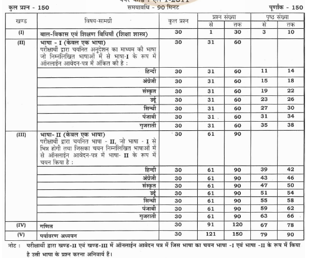 REET Notes 2021, REET Level 1 & 2 Study Material & Coaching Notes PDF